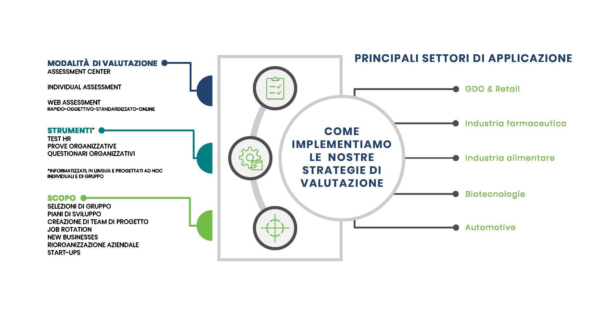 2-Slide-Infografica-Strategia-di-Valutazione-Prem1er