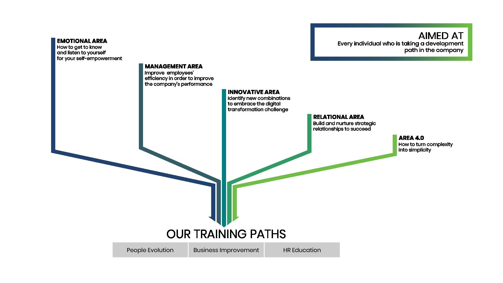 3-Slide-Infographic-Development-of-Skills-Prem1er